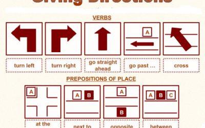 🔊Preguntar y dar direcciones en inglés
